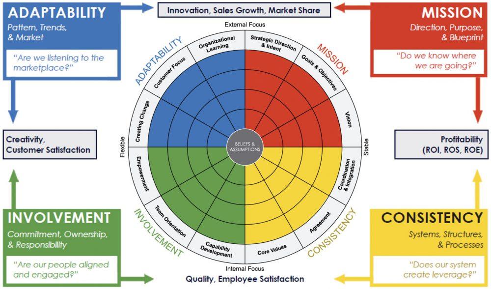 denison-performance-culture-diagnostics-WEB-2